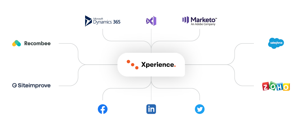 Kentico-Xperience-integrations-diagram.png